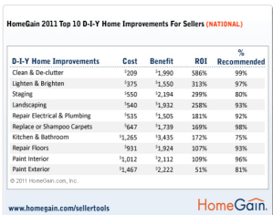 return on investment for home staging
